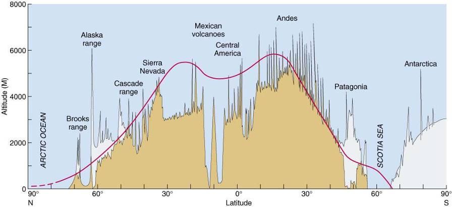 Glacial Erosion Processes
